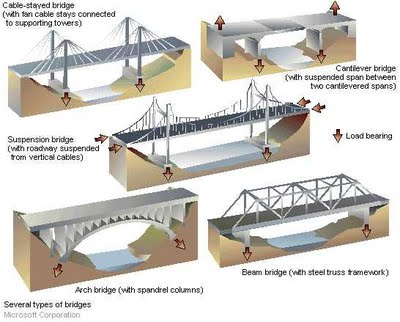 Aixapolisano bridges for What type of engineer designs buildings